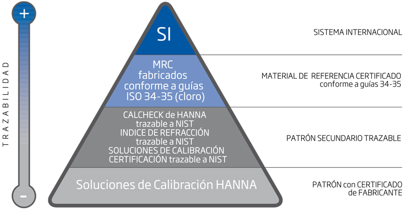 calibración-hanna