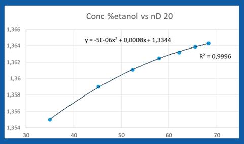 Tabla ejemplo relacion etanol